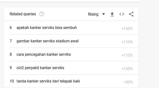 10 pencarian teratas terhadap topik masalah kanker serviks